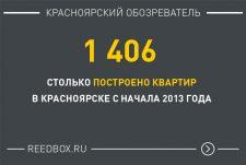 Цифра дня — Построено квартир в Красноярске