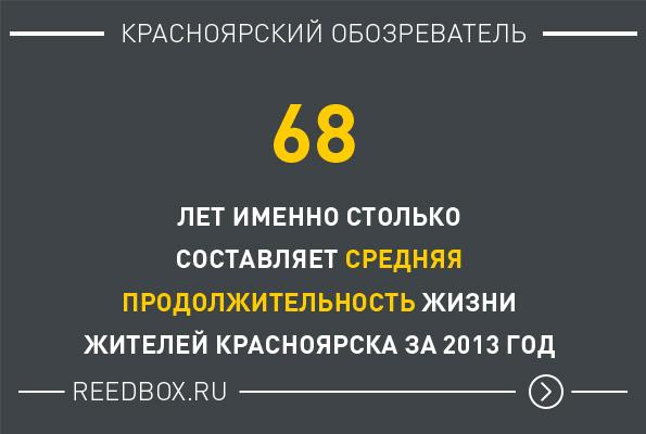 Цифра дня — Продолжительность жизни в Красноярске