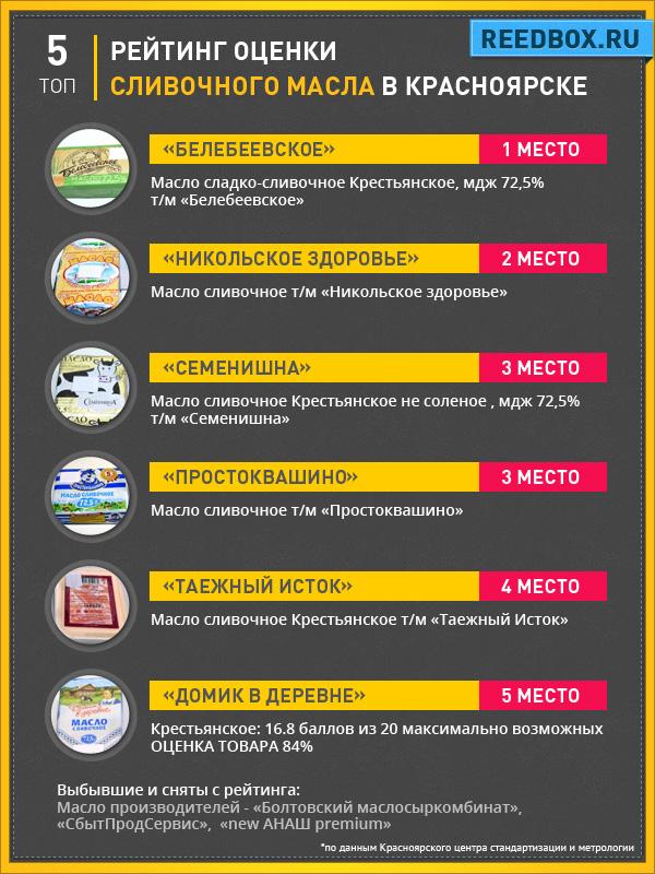 Рейтинг сливочного масла в Красноярске 2016