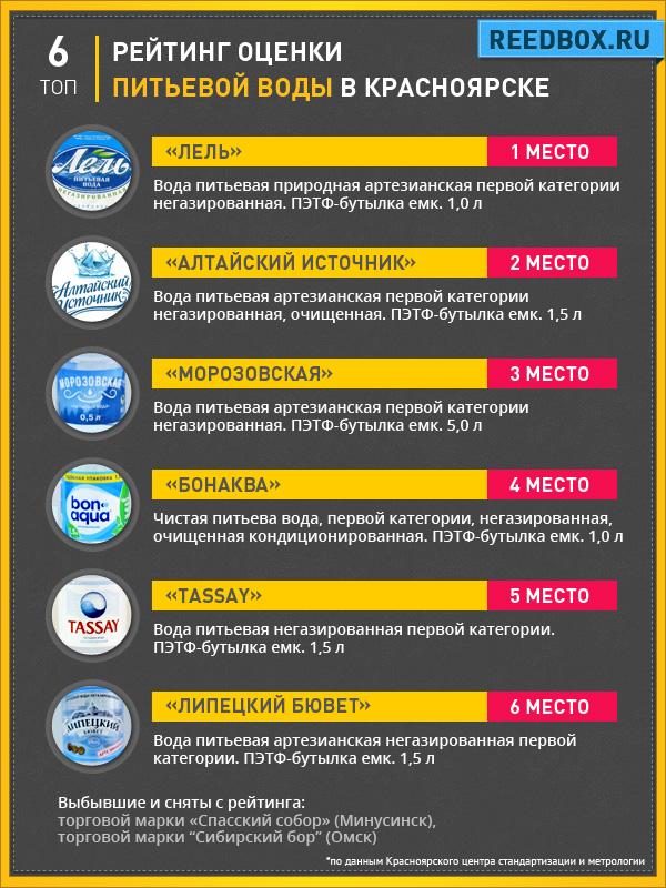 Рейтинг питьевой бутилированной воды в Красноярске