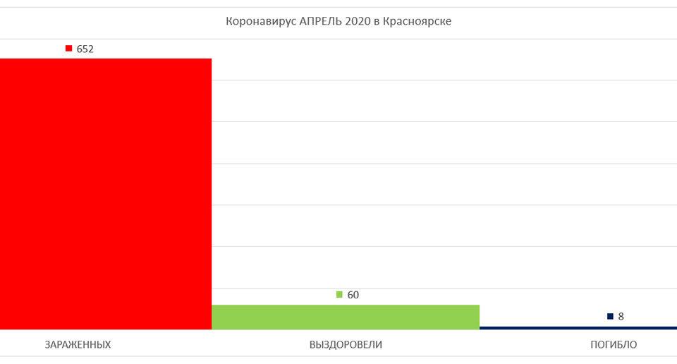 График по Коронавирусу в Красноярске апрель 2020