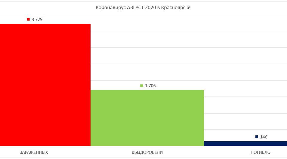 График по Коронавирусу в Красноярске август 2020