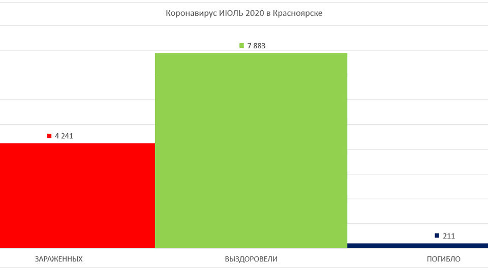 График по Коронавирусу в Красноярске июль 2020