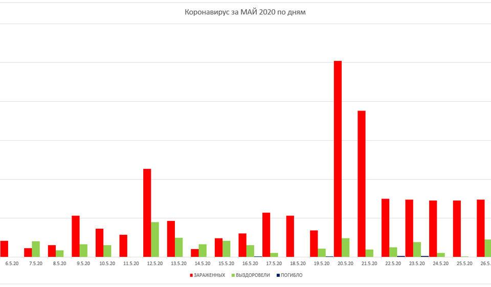 График заболевания по дням за май 2020
