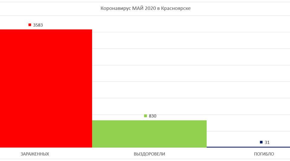 График по Коронавирусу в Красноярске май 2020