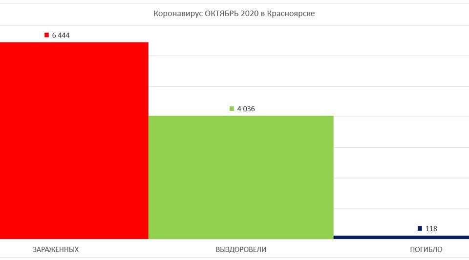 График по Коронавирусу в Красноярске октябрь 2020